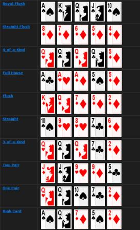 Printable poker hands in order of value