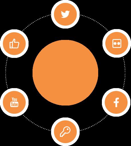 Integration and Social Linking